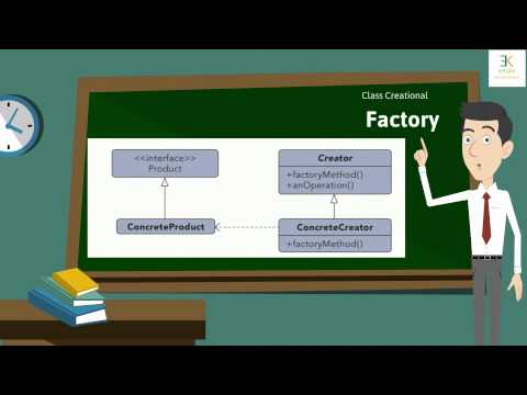 Software Design Patterns - an introduction