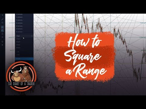 What does Square the Range trading system mean?