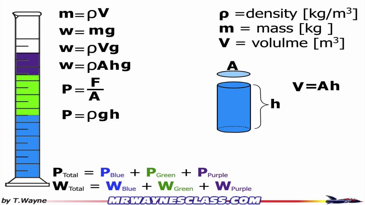 Finding Hydrostatic Pressure At Depth