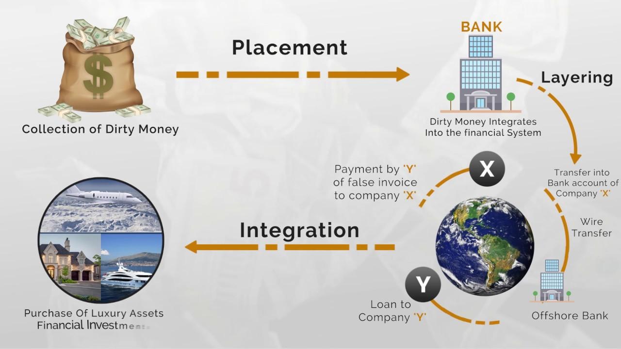Money Laundering - Video Presentation - YouTube