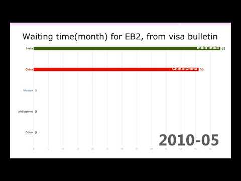 green card eb2 waiting time from visa bulletin - YouTube