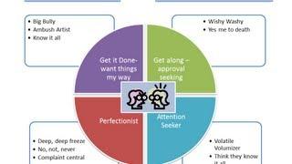 Akıllı resim Kullanma PowerPoint Grafik Oluşturma