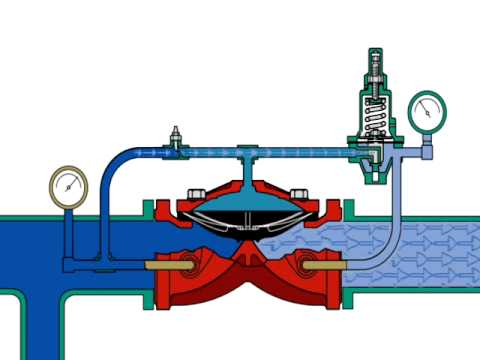 Tyco Prv 1 Pressure Regulating Valve Youtube