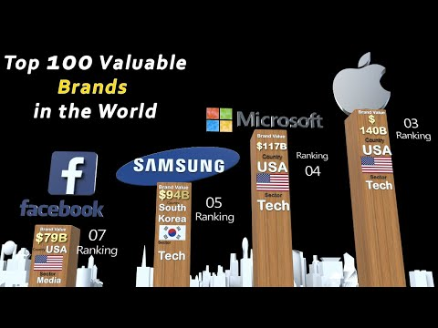 Top 100 Brands In The World 2020  Ranked By Brand Valuation | With Their Countries And Flags Name