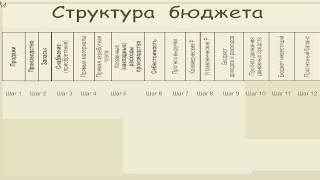 видео 29. Роль и функции государства в экономике. методы гос. регулирования.