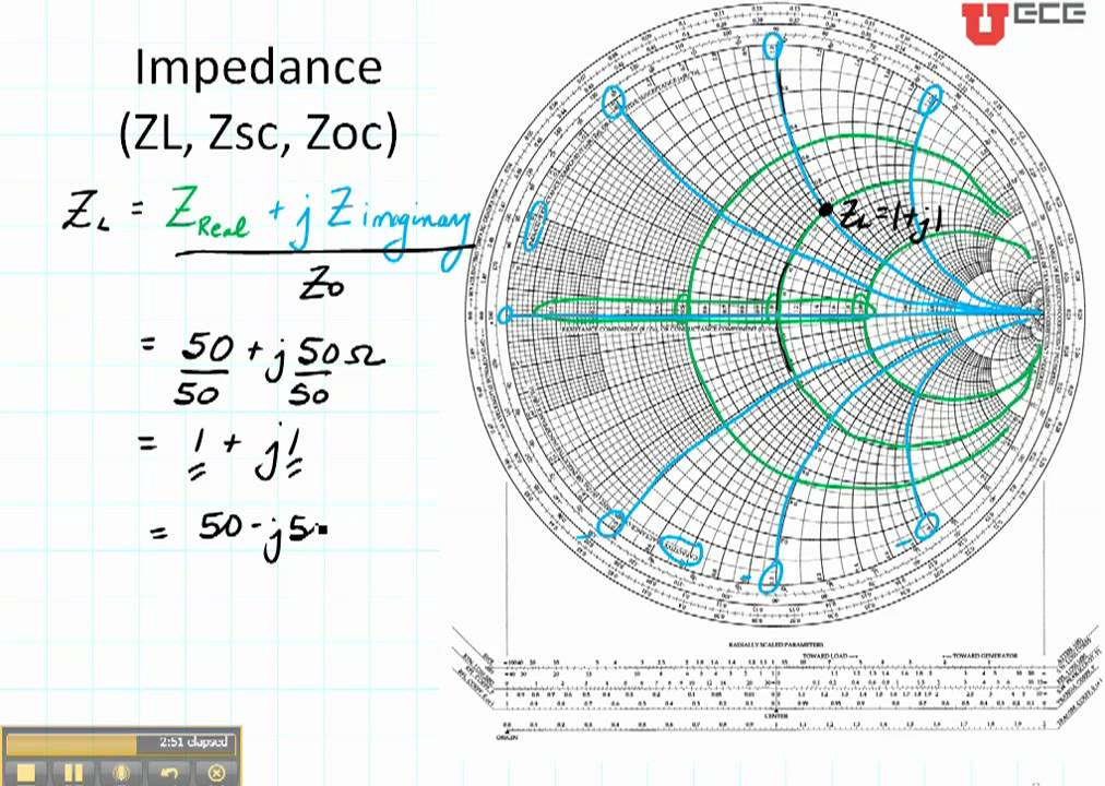 ECE3300 Lecture 12b-4 Smith Chart Load impedance and ref coef