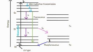 Jablonski diagram / Perrrin-jablonski diagram