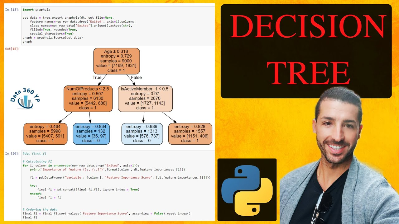 Decision Tree Algorithm in Machine Learning Python – Predicting Churn Example