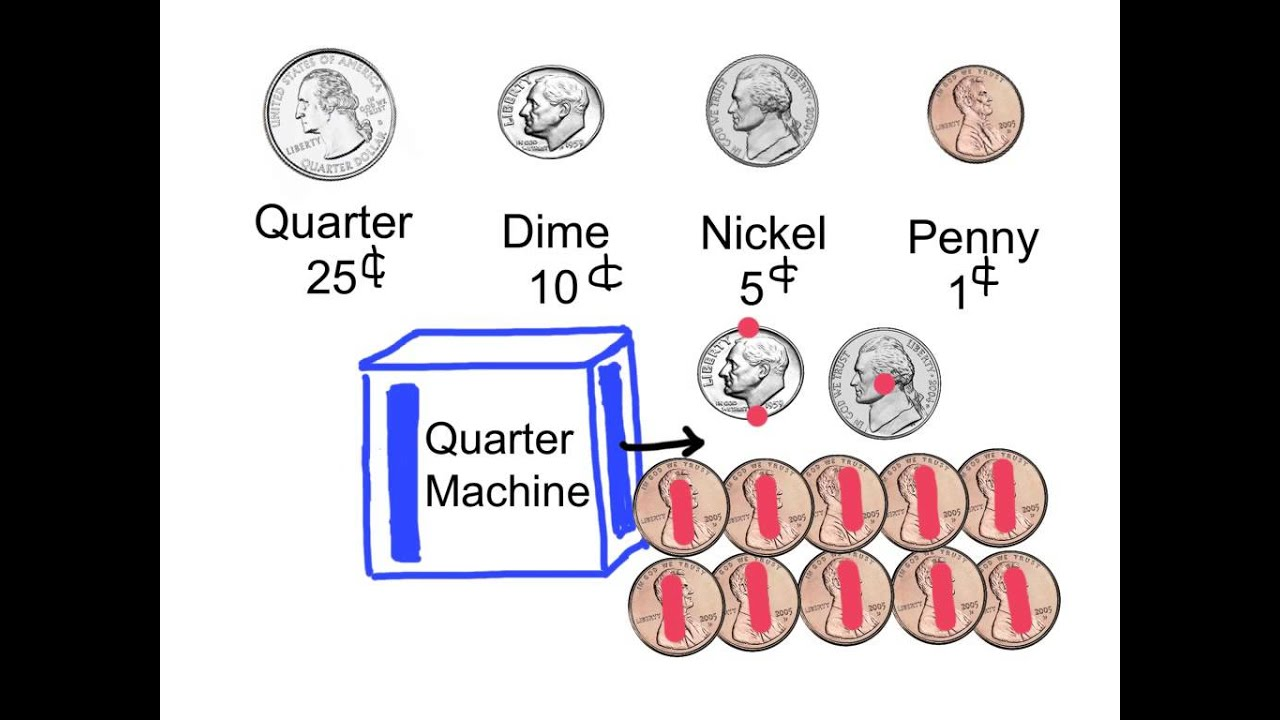Combine Dimes Nickels And Pennies To Make 25 Cents