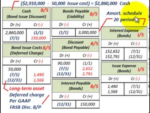 Bond Amortization (Bond Issue Costs Amortization Using Effective Interest Rate & Method)