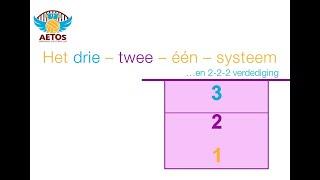 Aetos verdedigingssysteem drie-twee-een (variant 2-2-2)
