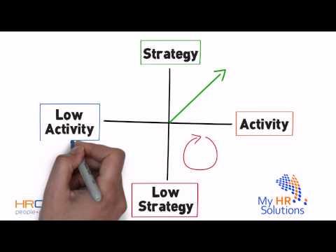 Strategic Action Model