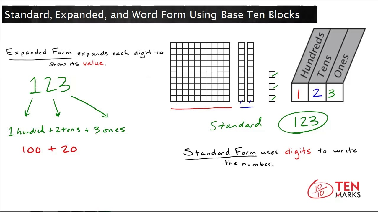 standard form uses  Standard, Expanded, and Word Form Using Base Ten Blocks: 7.NBT.7