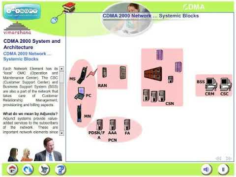 W 2.3 CDMA 2000 Architecure (3G CDMA)