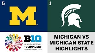 2018 Big Ten Men