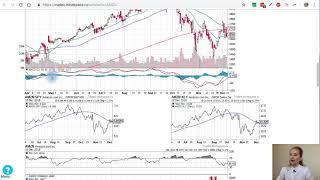 Как использовать коэффициент относительной силы для анализа активов и рынка