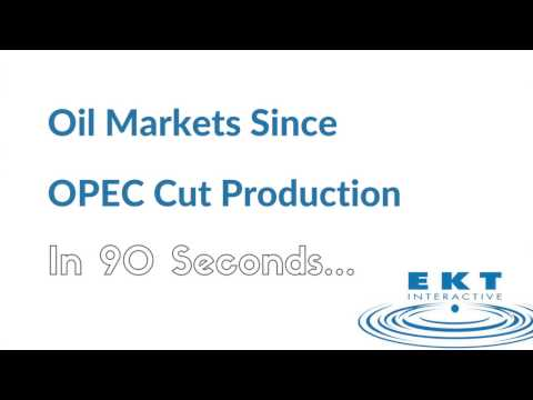 Oil Market in 90 Seconds