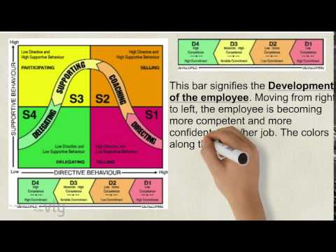 situational leadership model diagram home network wiring opd4835 - youtube