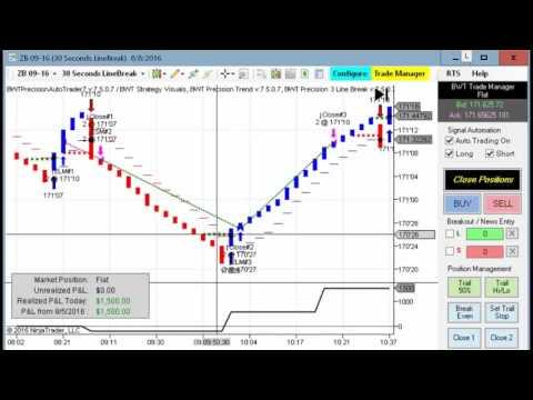 Algorithmic Trading, Ninjatrader Strategy Crude Oil, 30Year Bonds, E-Mini S&P