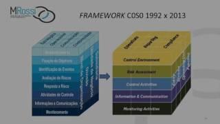 Entendendo o gerenciamento de riscos na ótica do COSO | Webinar | SoftExpert