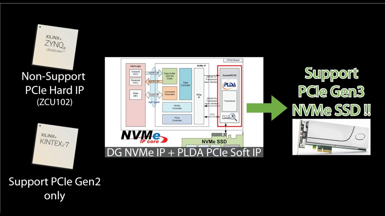 FPGA + NVMe IP core with PLDA PCIe Gen3 Soft IP Demo on Xilinx FPGA