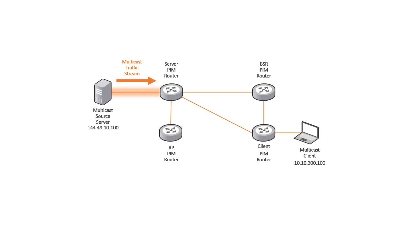 Troubleshooting IP Multicast on Ruckus ICX