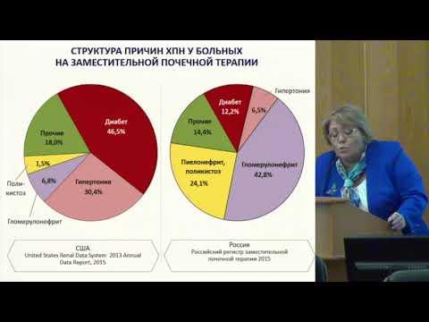 Бобкова И.Н. - «Нефропатия у пациентов с сахарным диабетом 2 типа.