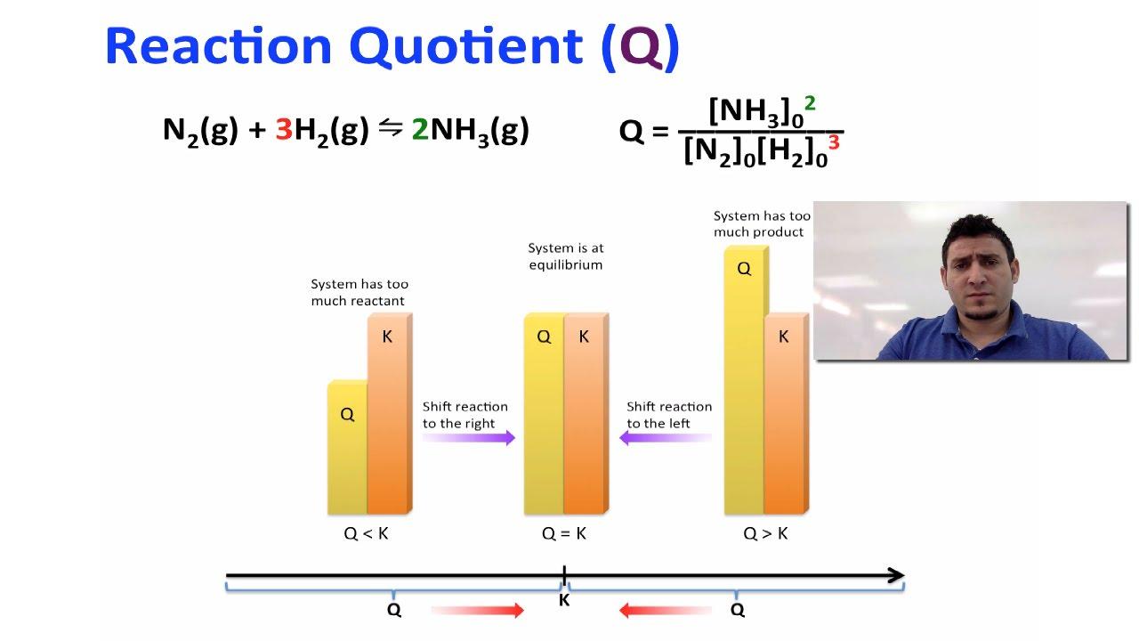 chemical equilibrium reaction quotient application of. Black Bedroom Furniture Sets. Home Design Ideas
