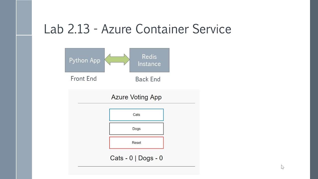 Exam 70-533 - Azure Container Service
