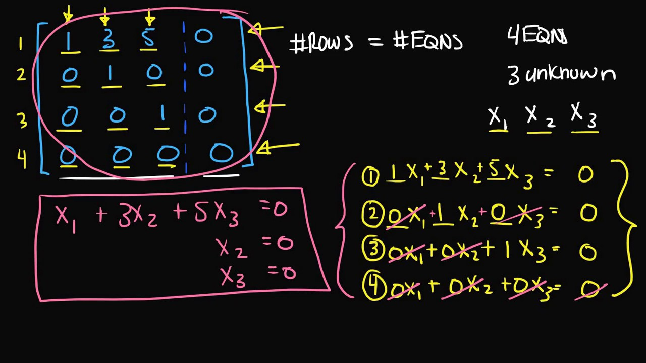 Another Example of Finding the System of Linear Equations from an Augmented Matrix - YouTube