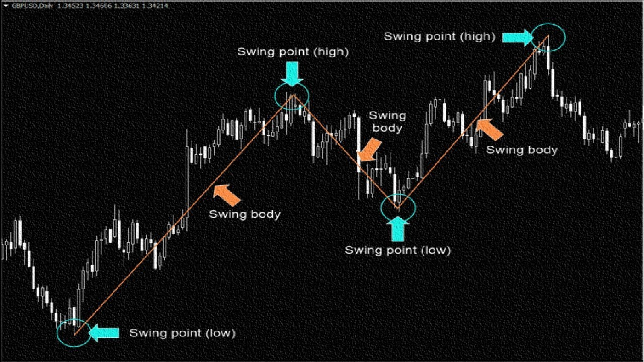 Easy forex strategies for beginners