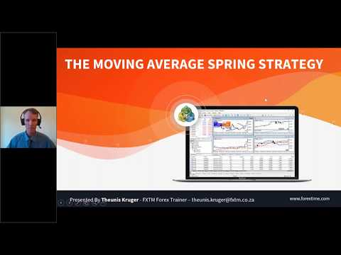 The Moving Average Spring Strategy | 16.01.2019