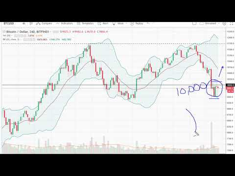 Bitcoin (BTC/USD) Technical Analysis, March 09, 2018 by FXEmpire.com
