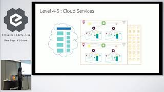 Architecting Scalable Software Platforms for IoT Applications - ThoughtWorks Talks Tech