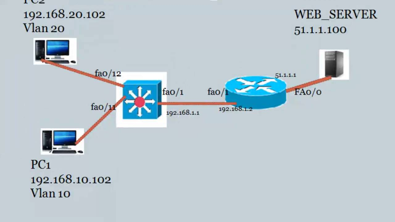 ccna topics connect a layer 3 switch to the internet [ 1280 x 720 Pixel ]
