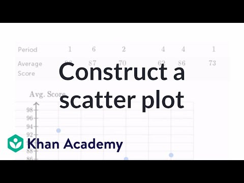 Constructing a scatter plot | Regression | Probability and Statistics | Khan Academy