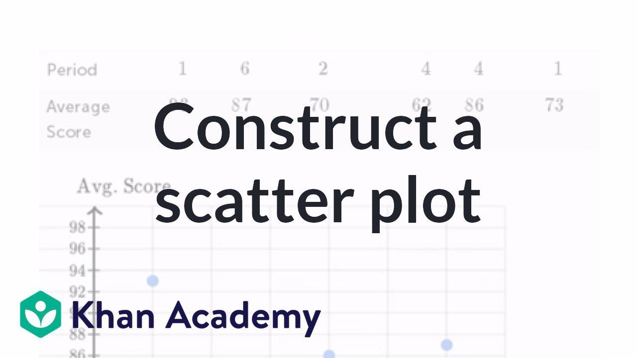 Constructing a scatter plot (video) | Khan Academy