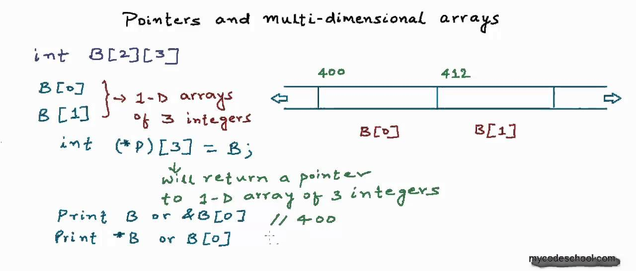 Pointers and 2-D arrays