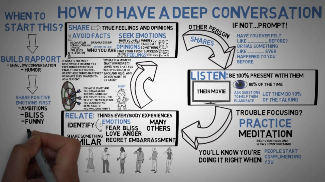 List of Synonyms and Antonyms of the Word: deep conversation