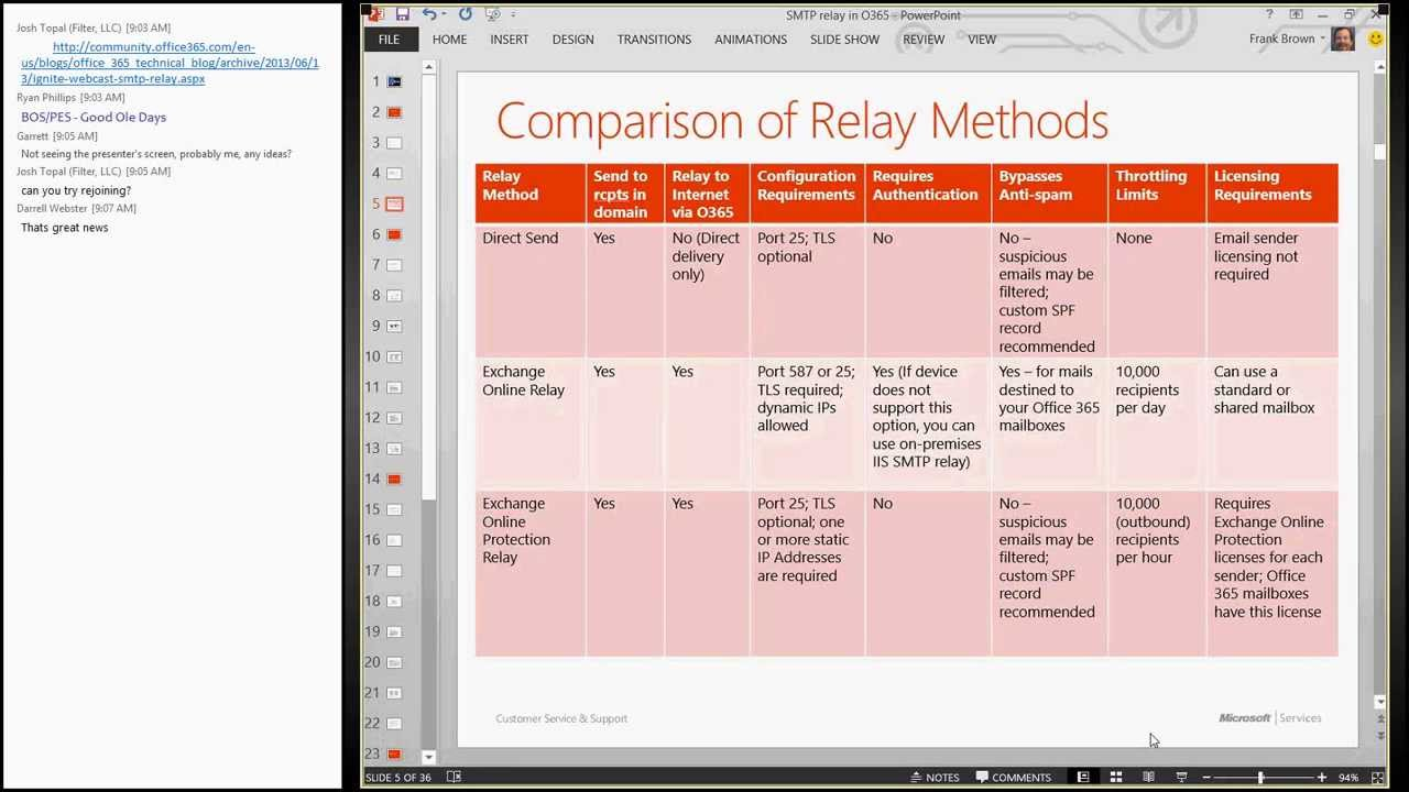 Beautiful Ignite Webcast   SMTP Relay In Office 365   YouTube