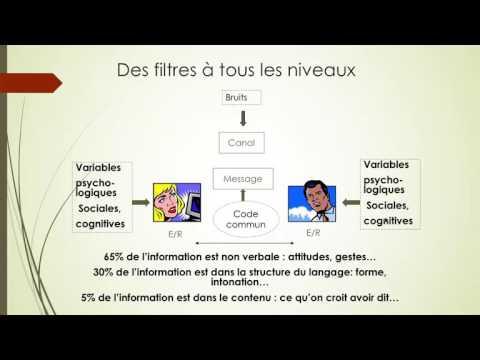 Synthèse travail SP3S1sur les théories de la communication