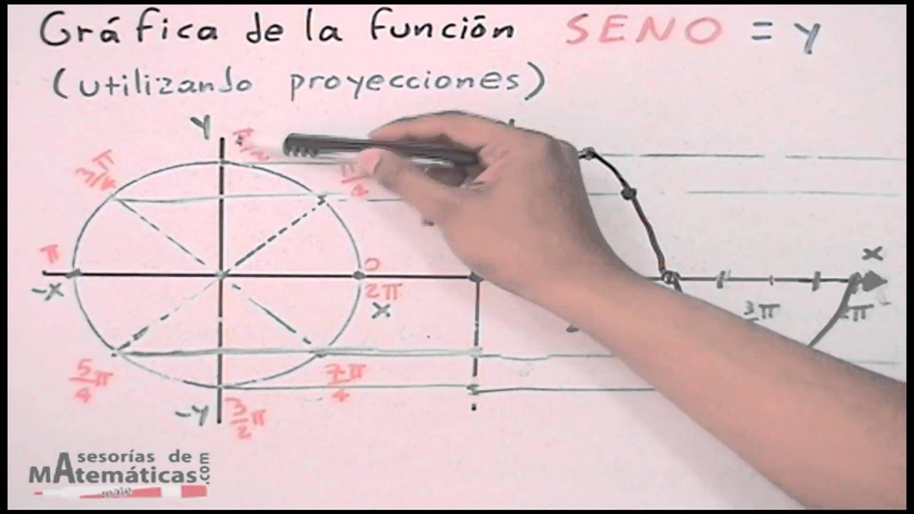 Gráfica de la función coseno│proyección - YouTube