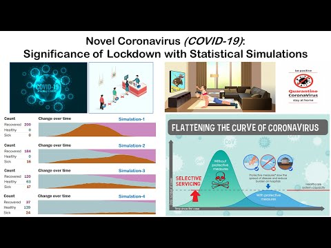 Novel Coronavirus (COVID-19): Significance of Lockdown with Statistical Simulations