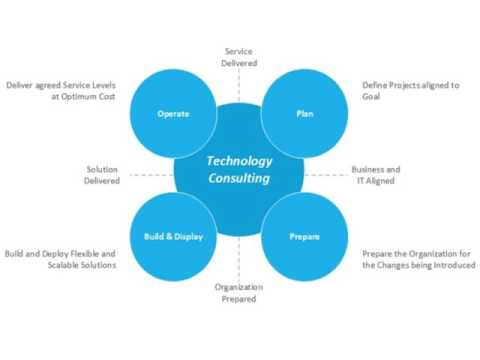 Top 5 Business Benefits of IT Consulting Services