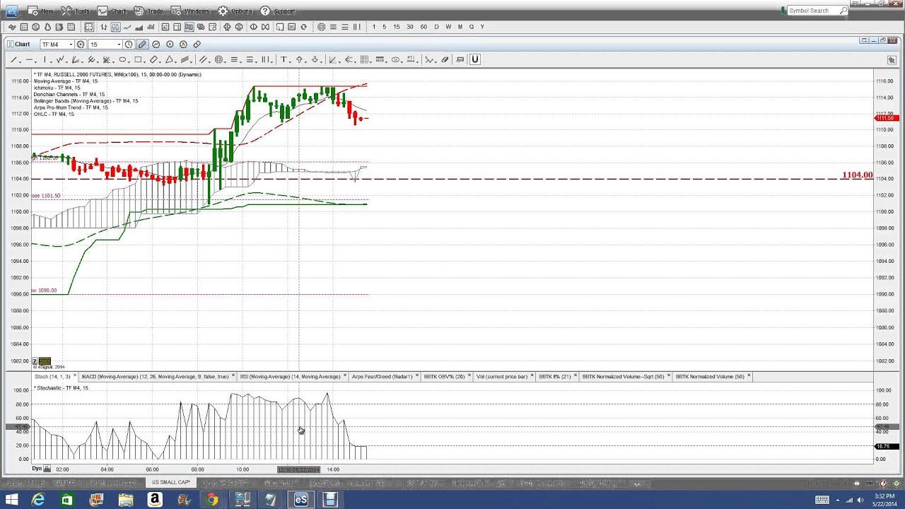 Nadex signals binary options broker