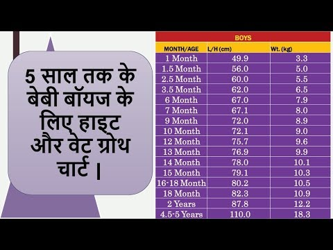 Height And Weight Growth Charts For Baby Boys Up To 5 Years Old | Baby Growth Chart