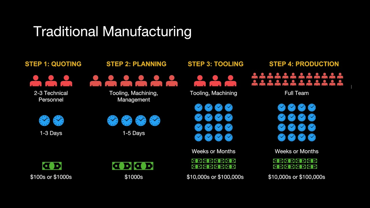Streamlining the Manufacturing Workflow with 3D Printed Assembly Fixtures