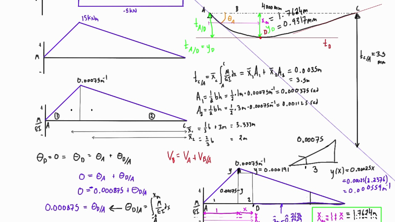 Find Location And Magnitude Of Max Deflection Simply Supported Beam Draw The Shear Bending Moment Diagrams Themagnitidue With Point Load At 1 4 Span