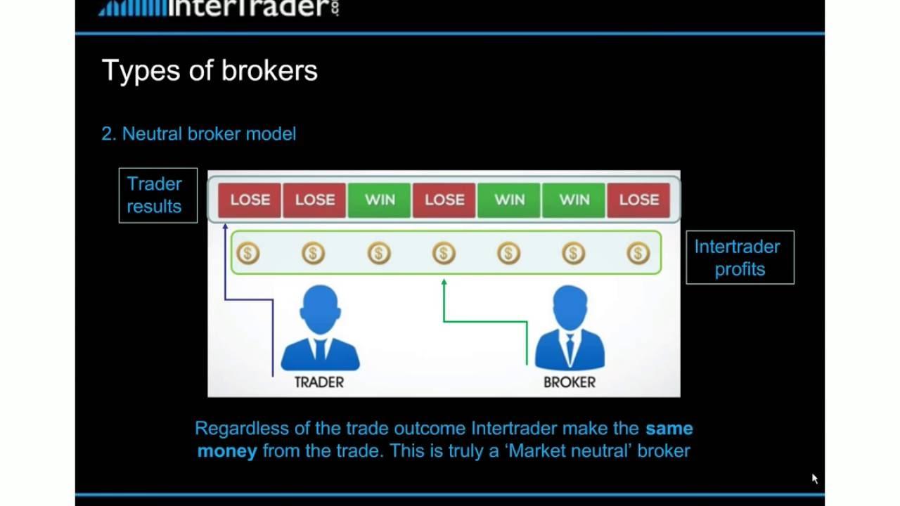 InterTrader: The Market Neutral Broker