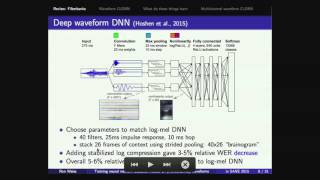 SANE 2015: Ron Weiss (Google)  on Training neural network acoustic models on waveforms.